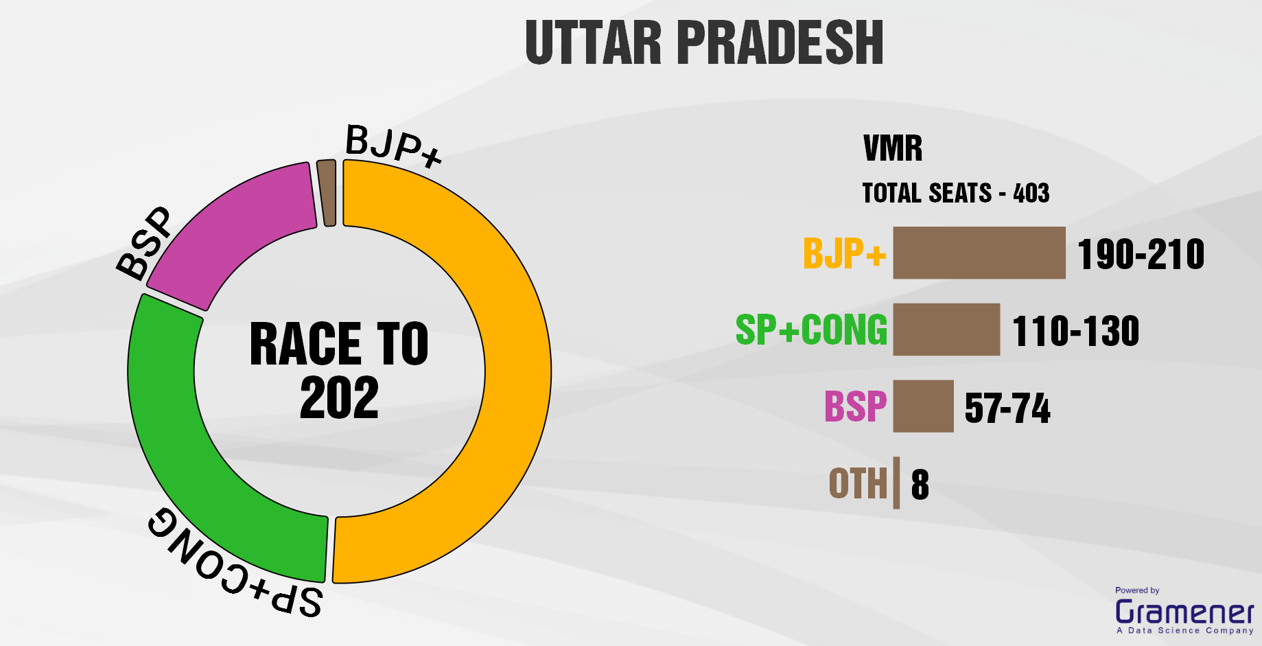Exit Poll Results Live: 7/7 Pollsters Predict BJP Will Come First in Uttar Pradesh.