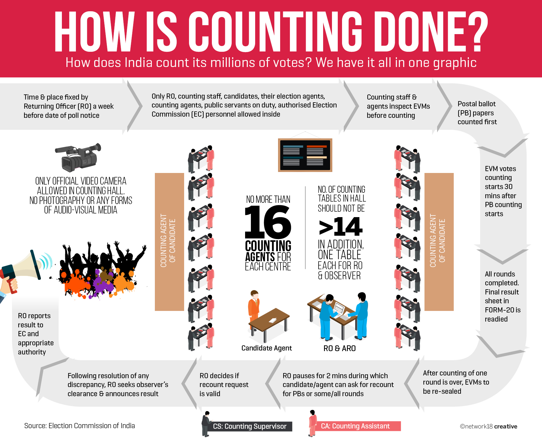 With no end to feud mulayam akhilesh yadav look for life beyond the cycle economic times - Ever Wondered How Is Counting Of Votes Is Done Here Is An Infographic Tracking The Counting Process