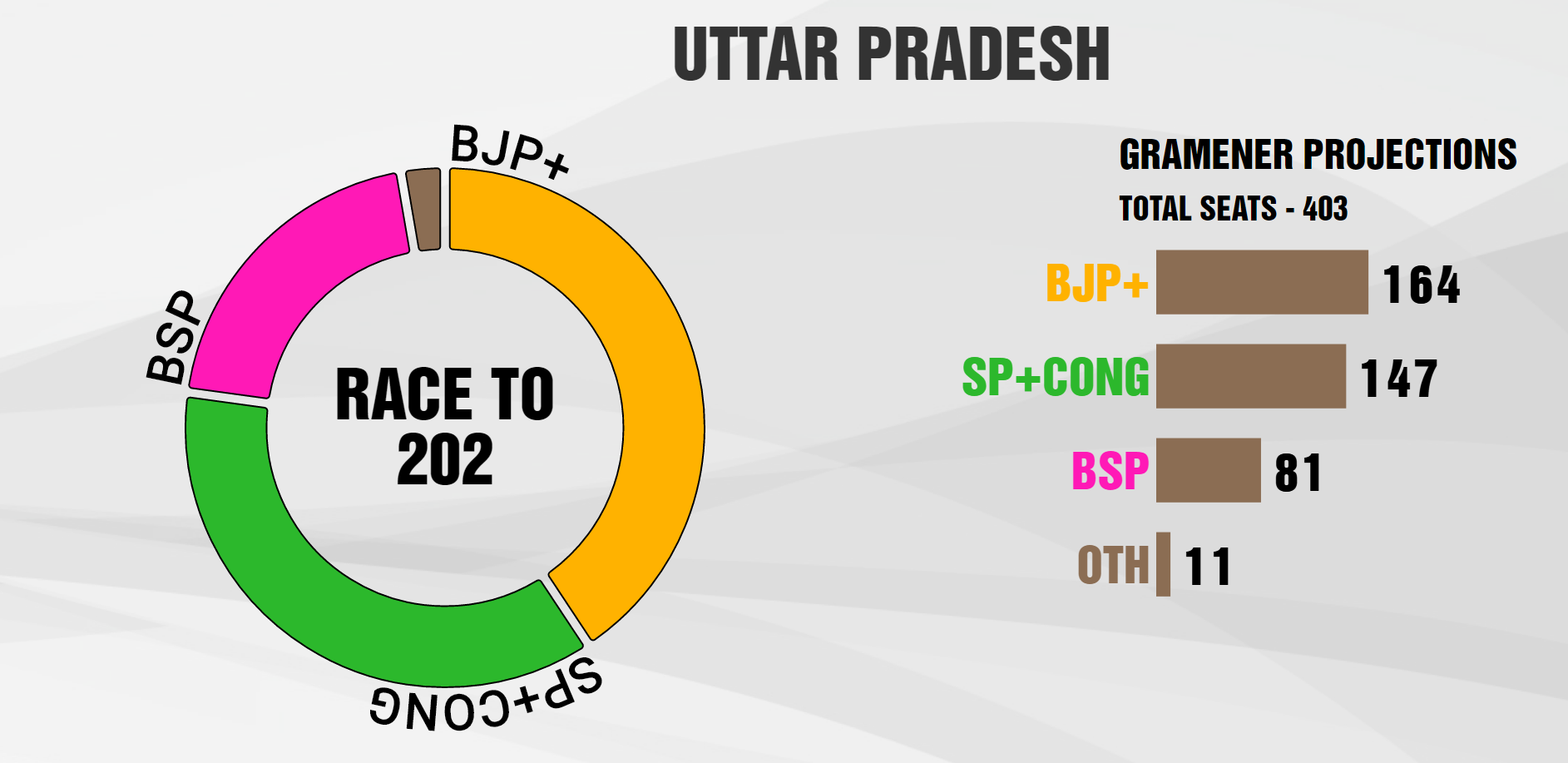 With no end to feud mulayam akhilesh yadav look for life beyond the cycle economic times - The Pollster Predicts Bad News For Bsp With The Party Tariling Third With 81 Seats