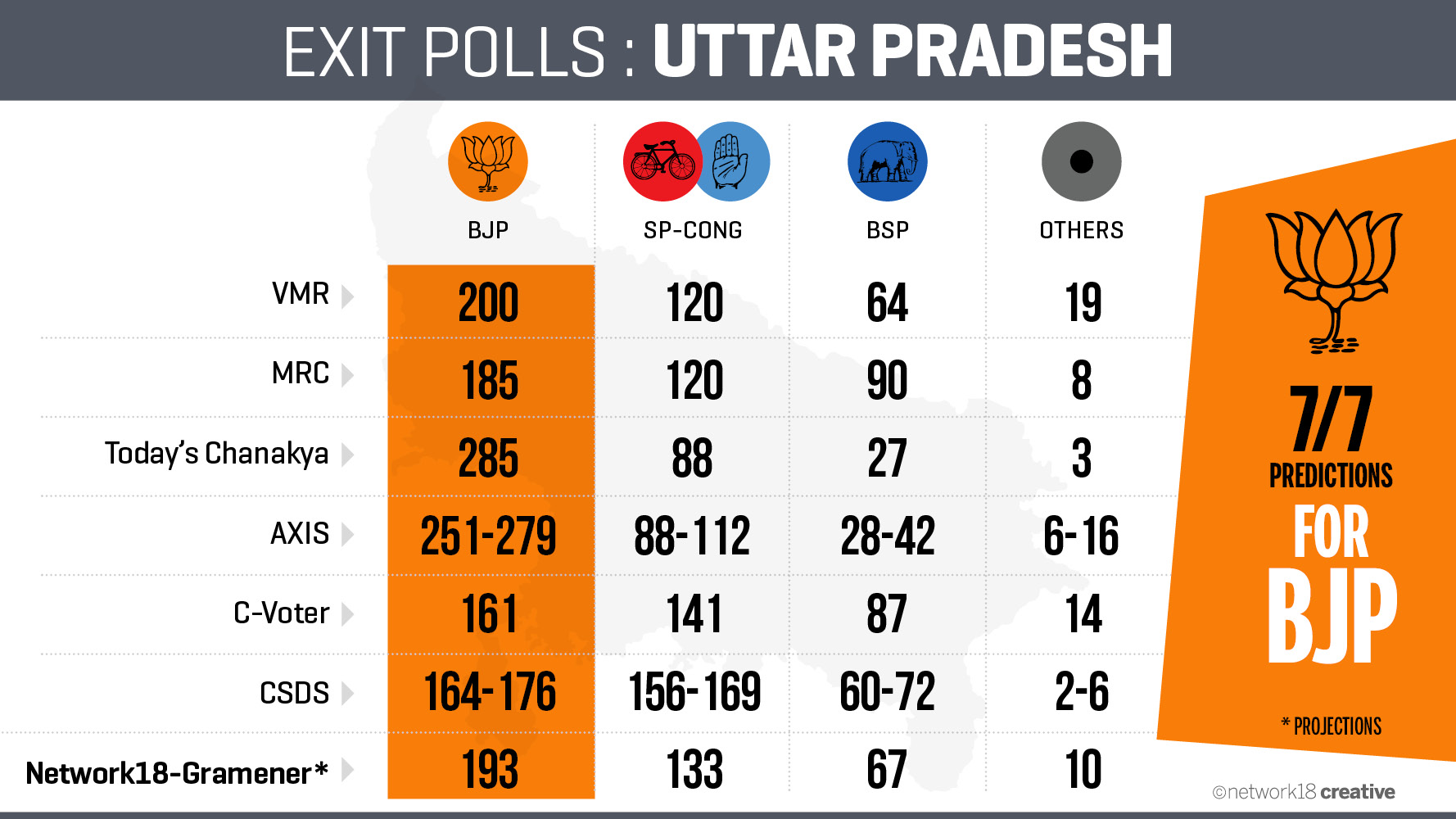 With no end to feud mulayam akhilesh yadav look for life beyond the cycle economic times - All Exit Poll Results At A Glance