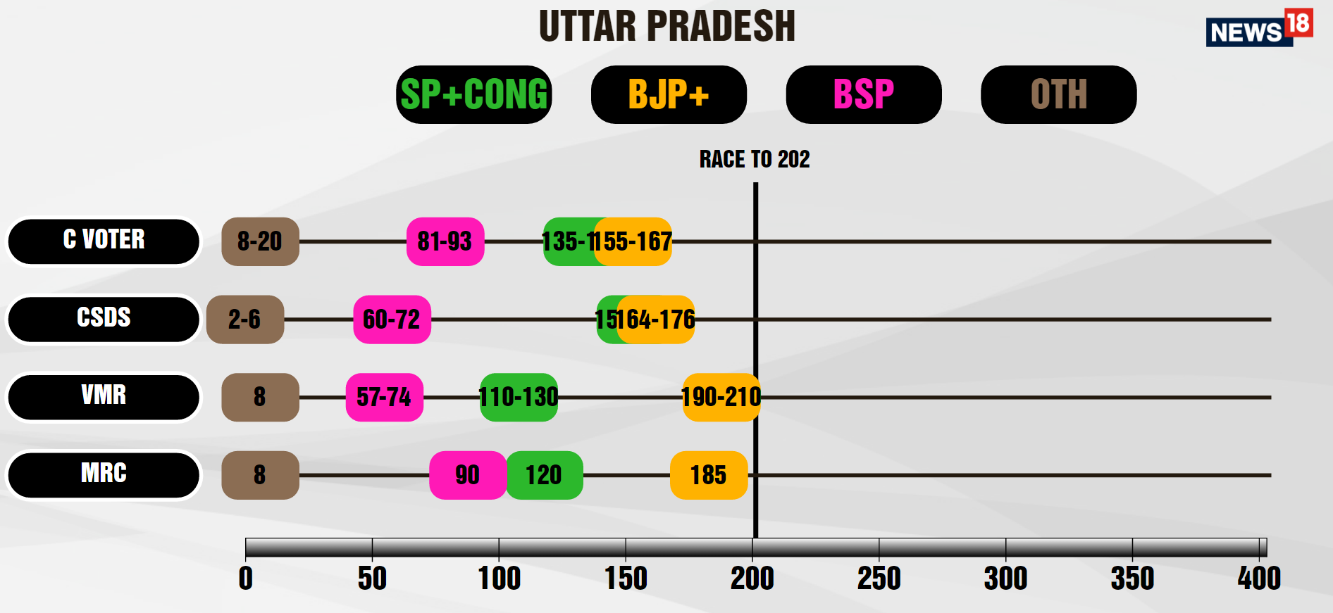 With no end to feud mulayam akhilesh yadav look for life beyond the cycle economic times - What Major Polling Agencies Have To Say About Up Results The Big Tally At A Glance