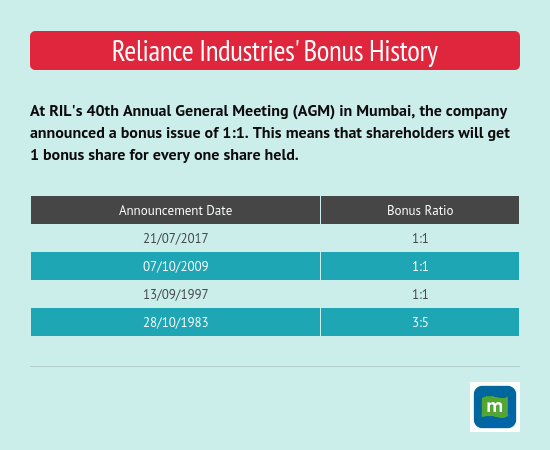 Reliance Industries' Bonus History