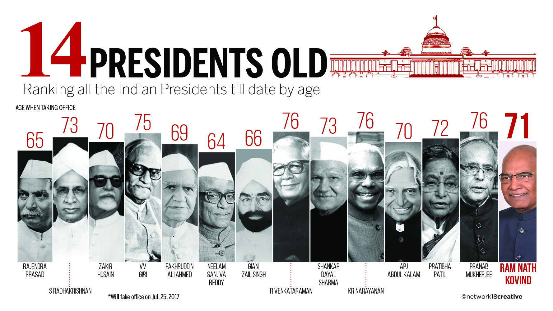 Will agitate against mamata banerjee for attacking our workers bjp the indian express - Here S A Look At All The Presidents Of India