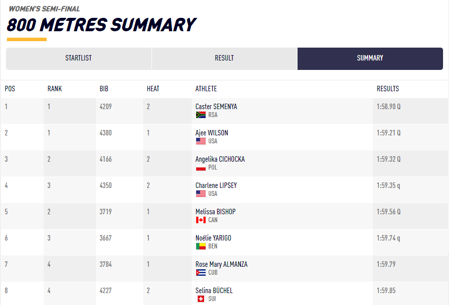 Brittney Reese wins long jump as the US continue goldrush