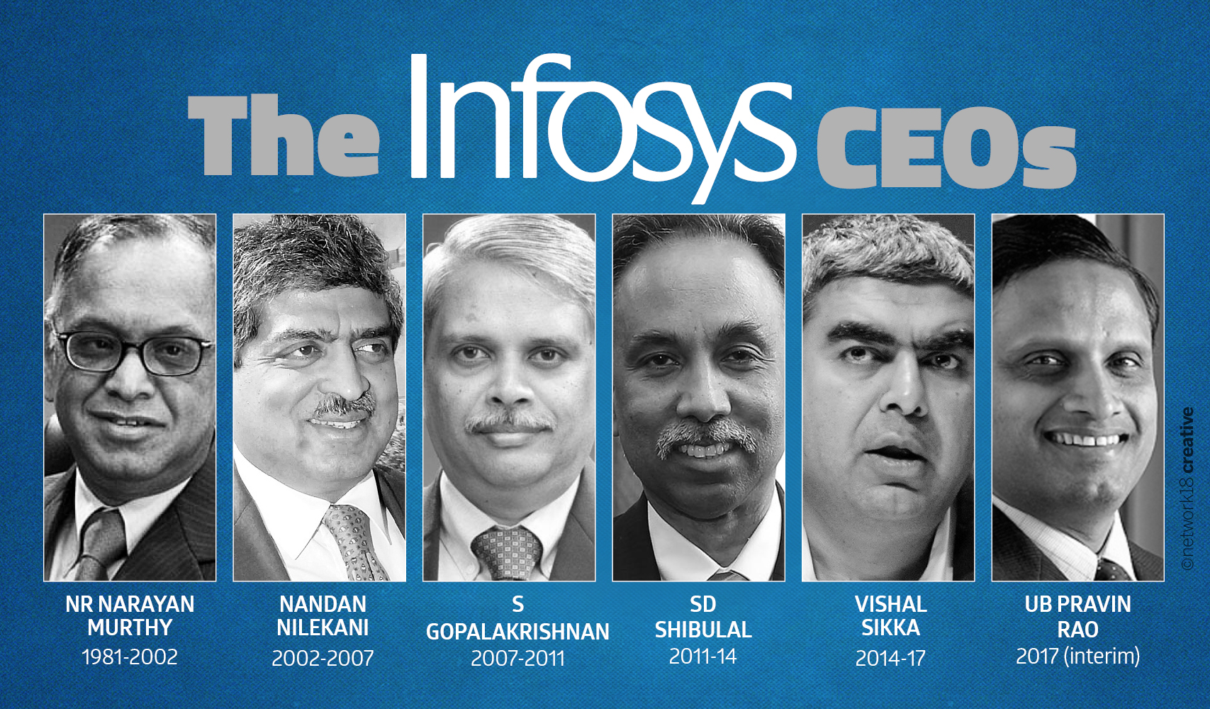 Infosys shares tank over 6% on Vishal Sikka's resignation