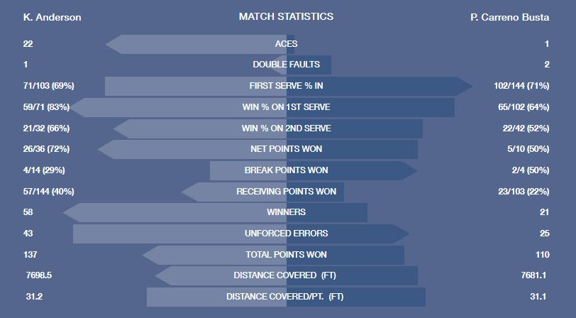 05:06 Take a look at the final stats from the match. Kevin Anderson hit 58 winners including 22 aces