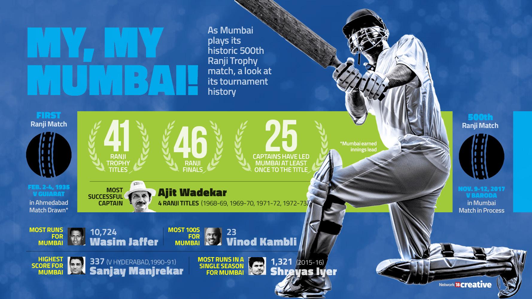 A look at the Mumbai Ranji Trophy Team statistics :