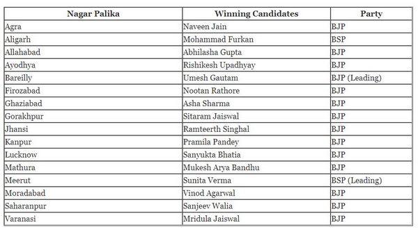 Uttar Pradesh Civic Polls Result 2017 updates: BJP sweeps elections