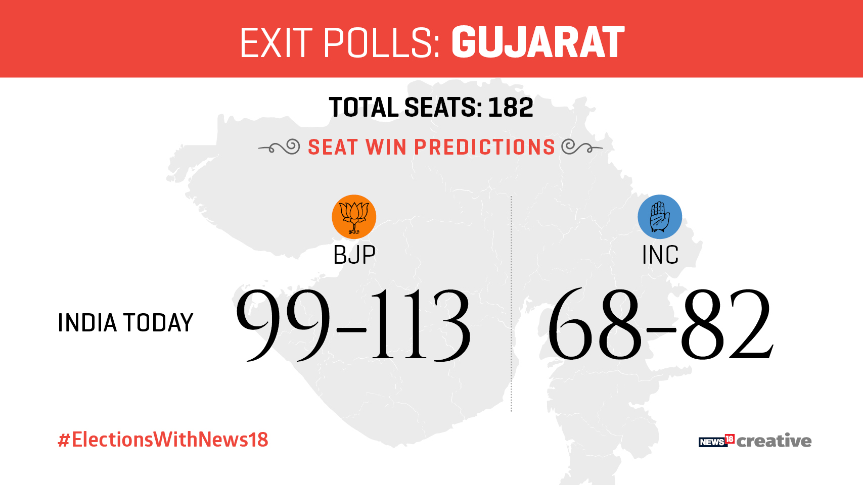 Exit polls project a BJP win in Gujarat, Himachal Pradesh
