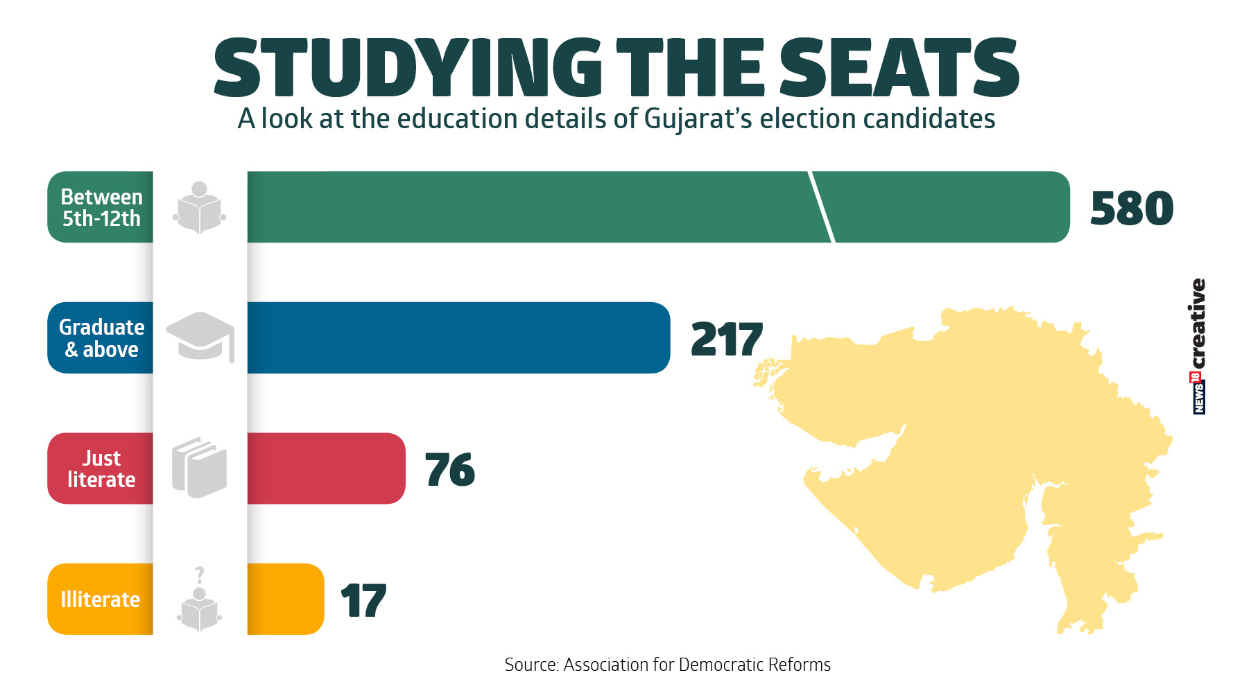 A look at the education details of Gujarat's election candidates