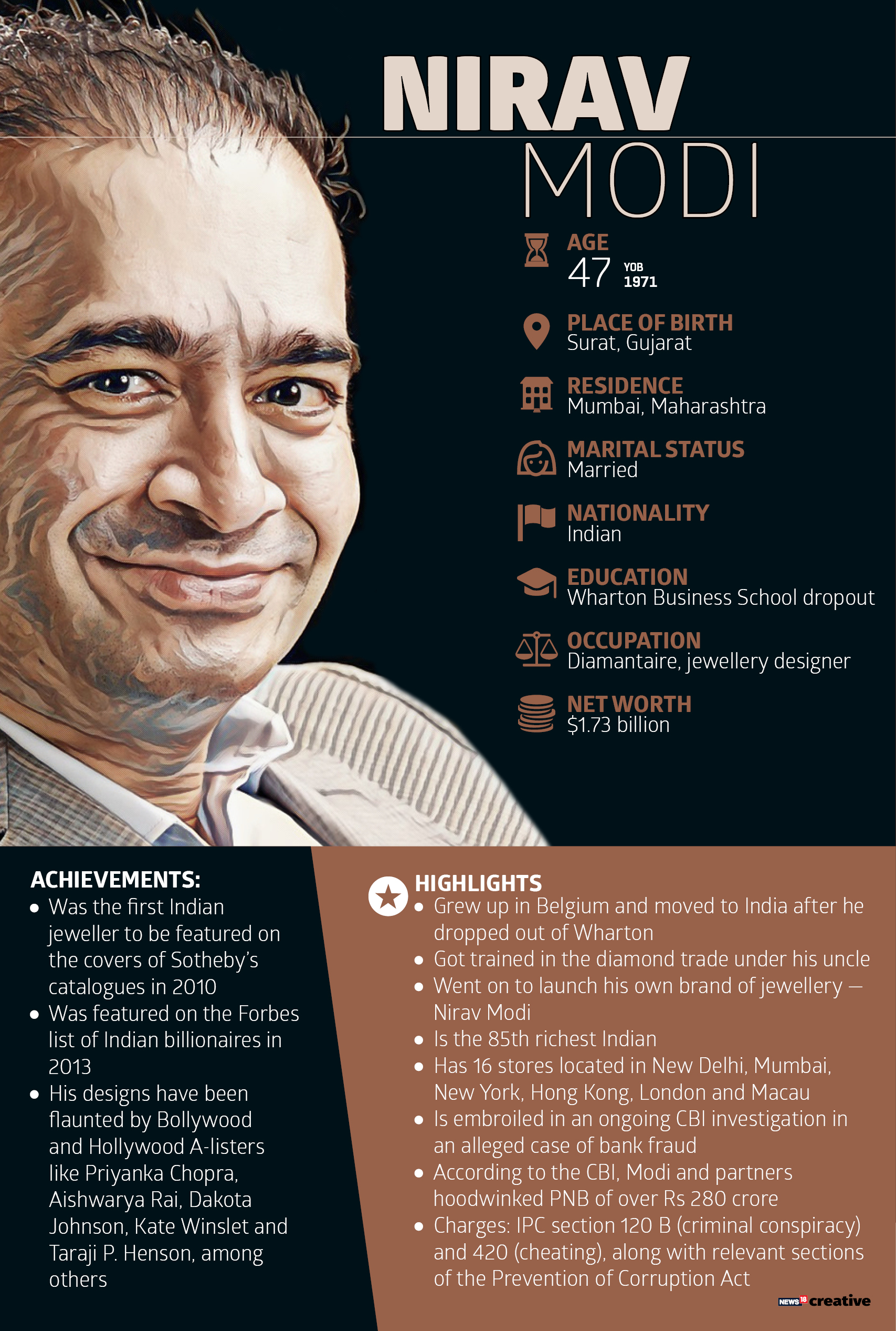 Here's something to know about Nirav Modi