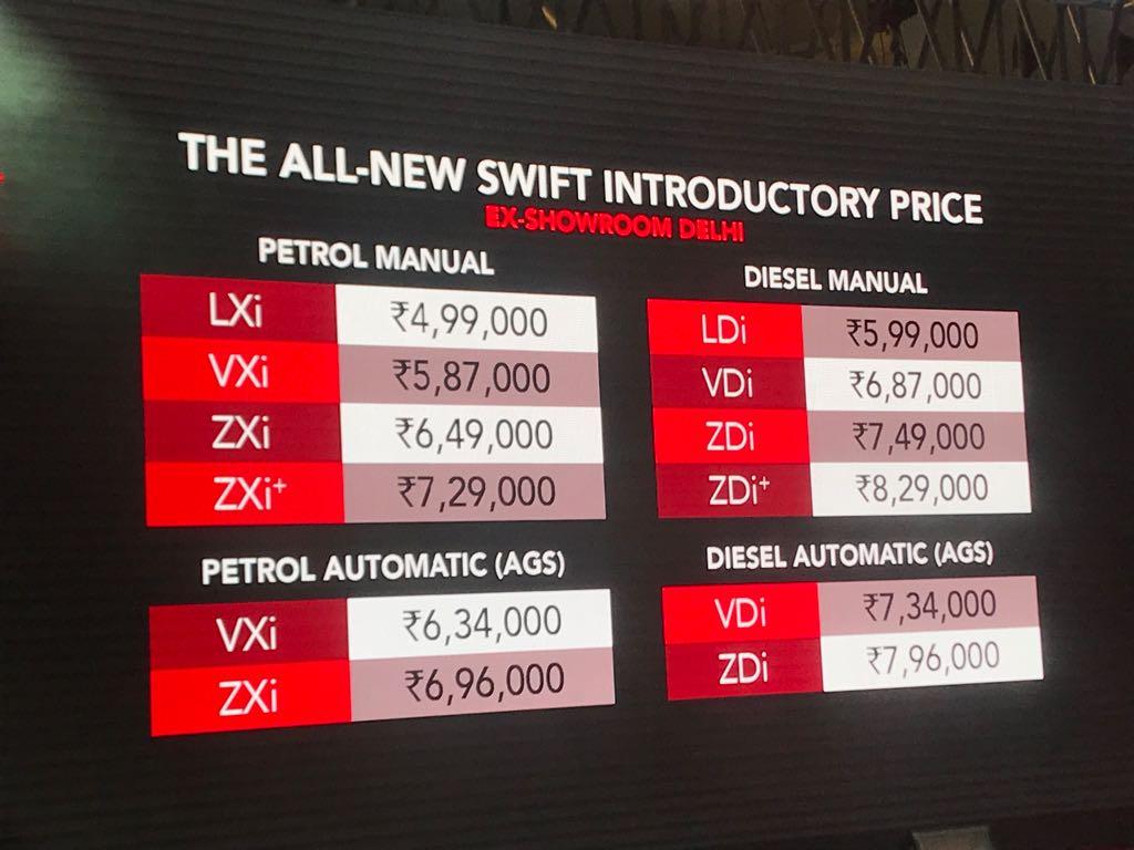 <p>Price of the Maruti Suzuki Swift!</p>