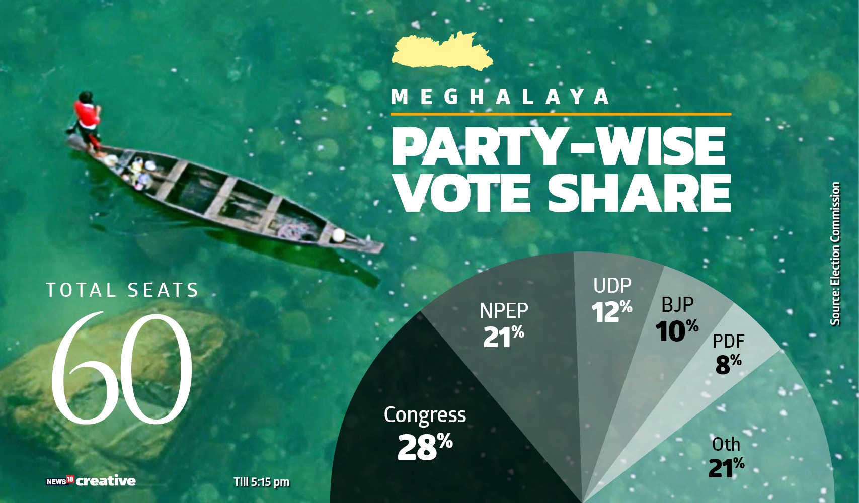 18:08                                      Party-wise vote share in Meghalaya