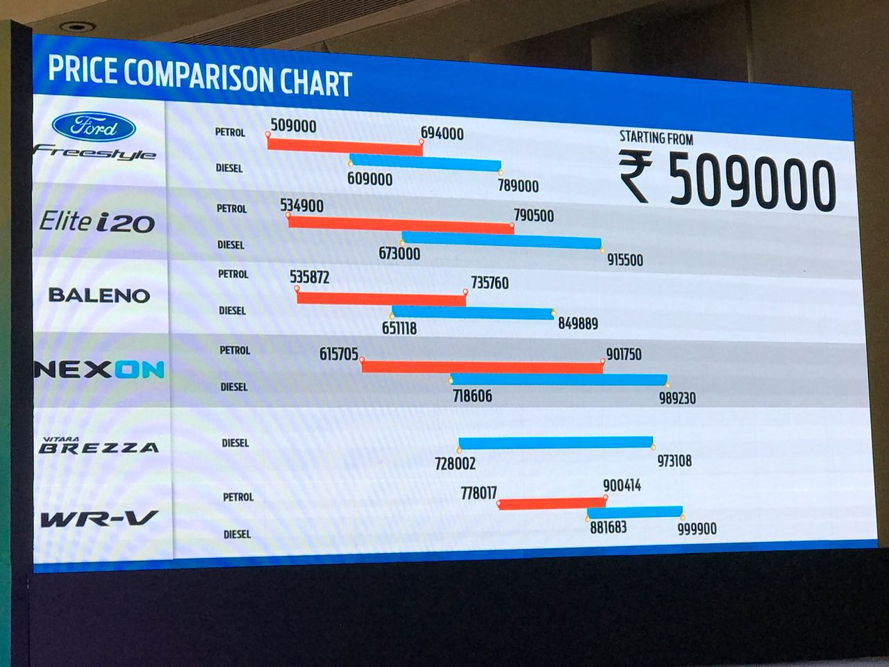<p>Here is how the Ford Freestyle compares in price to its competition including the Hyundai Elite i20and the Maruti Suzuki Baleno</p>