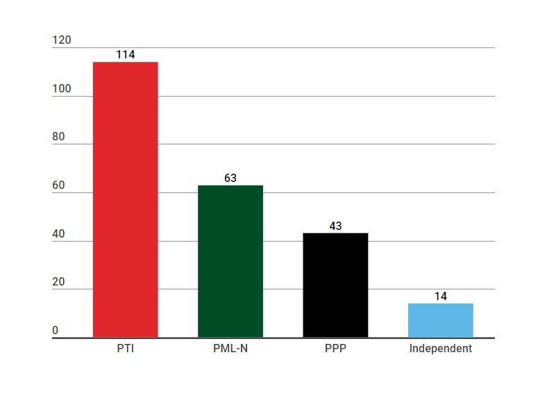Pakistan Election Results 2018 updates: PTI in talks with MQM-P to