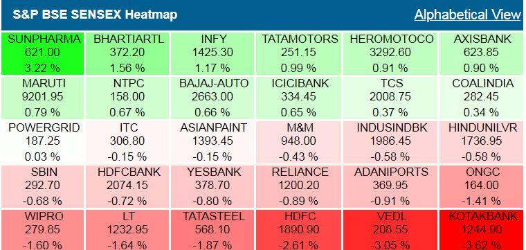 Closing Bell: Sensex, Nifty end sharply lower, Kotak Mahindra, HDFC, Reliance biggest drag, Sun Pharma, Jet Airways rise