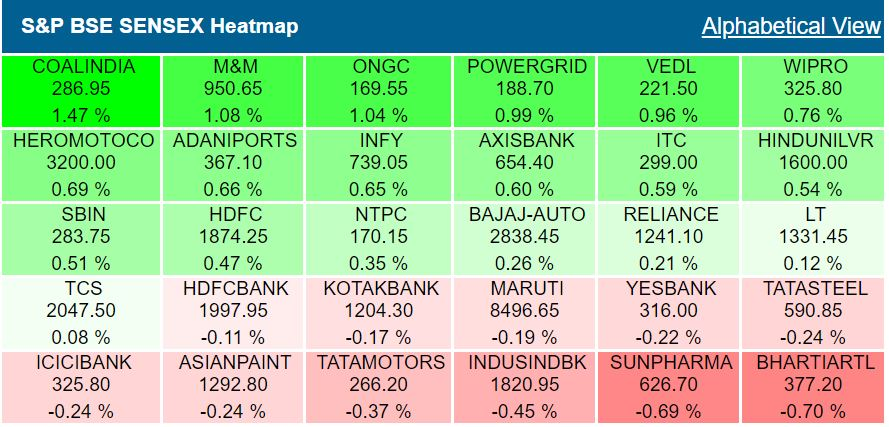 Closing Bell: Sensex, Nifty end higher lifted by recovery in rupee, ITC, Reliance, HDFC twins lift indexes, Axis Bank, ICICI Bank offset gains