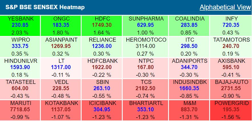 Closing Bell: Sensex surges over 300 points, Nifty by 100 points as financial shares recover after LIC statement, Yes Bank shares dip