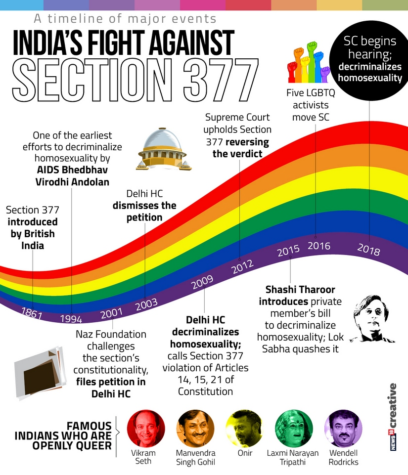 section 377 erased on India