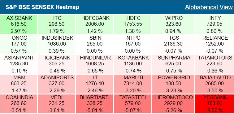Closing Bell: Sensex, Nifty close lower in volatile trade, midcaps fall sharply, metal, pharma, PSU Bank, IT, auto, realty stocks drag indexes
