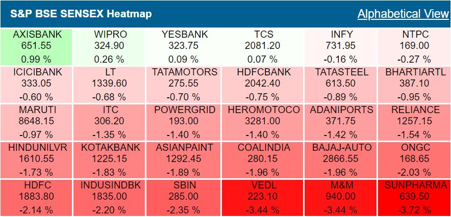 Closing Bell: Sensex sheds 467 points to end below 38,000, Nifty gives up 11,450 declining by 1.3% as rupee hits fresh record low