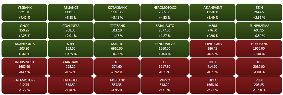 Closing Bell: Market ends multi-day losing streak, Sensex