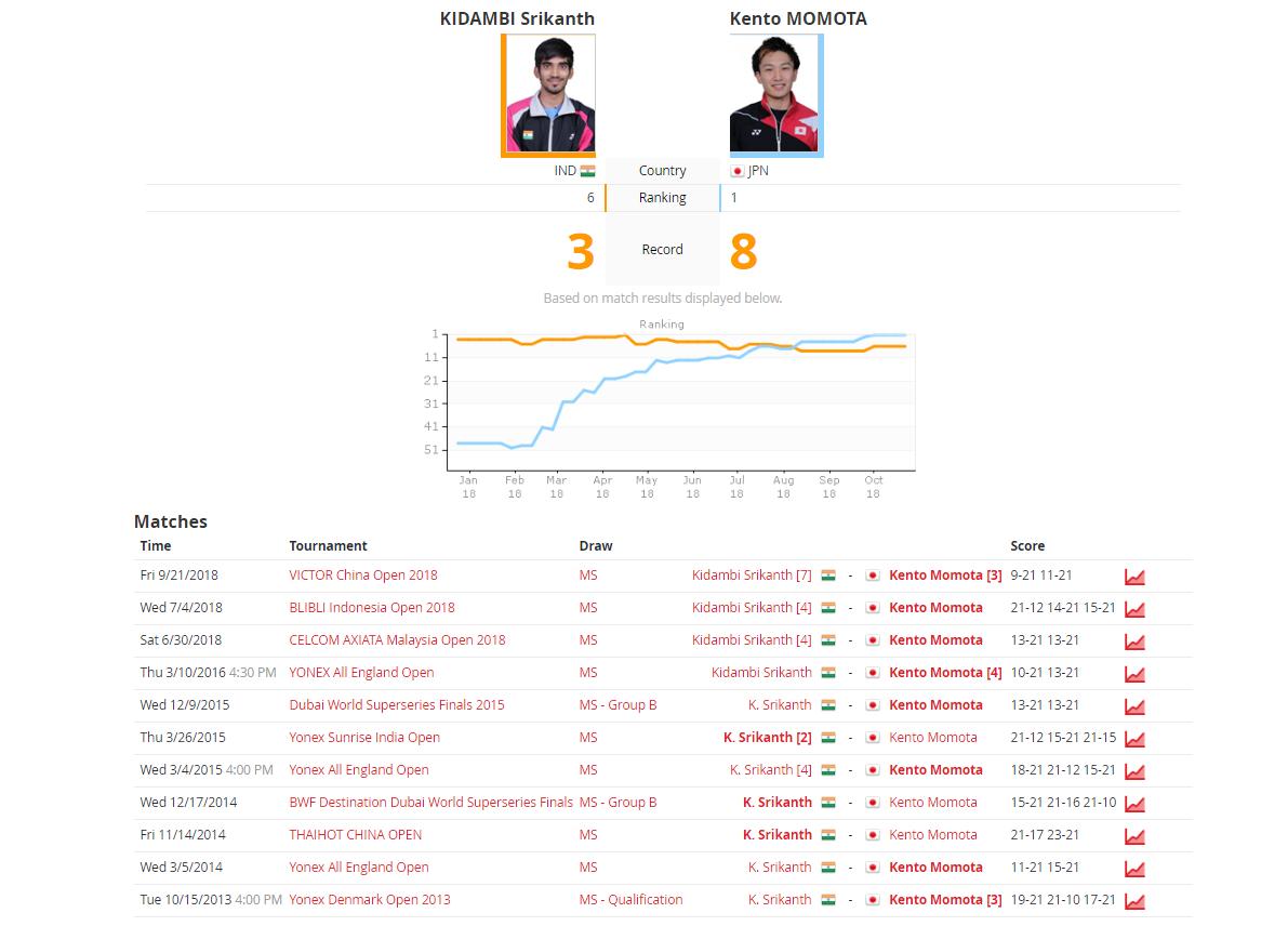 Highlights, Denmark Open 2018 results: Saina Nehwal beats Gregoria