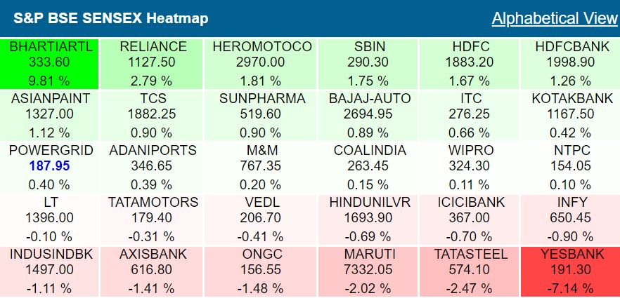 Closing Bell: Sensex jumps 196 points, Nifty above 10,680, midcaps drag, Reliance Industries, HDFC twins, Airtel, SBI support, Yes Bank dips 6.5%