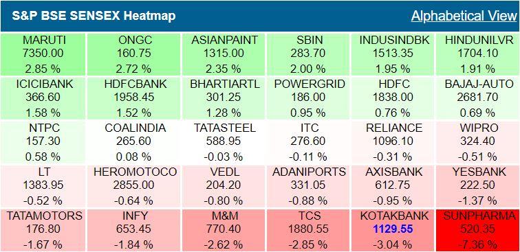 Closing Bell: Sensex, Nifty end flat, TCS, Infosys, Kotak Bank, Sun Pharma drag indexes, HDFC twins, ICICI Bank, Maruti, HUL bat for the bulls