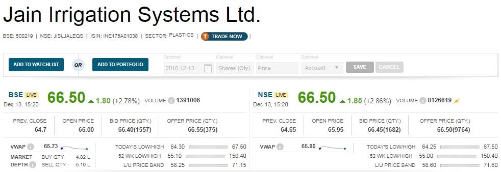 Closing Bell: Sensex ends 150 pts higher, Nifty below 10,800