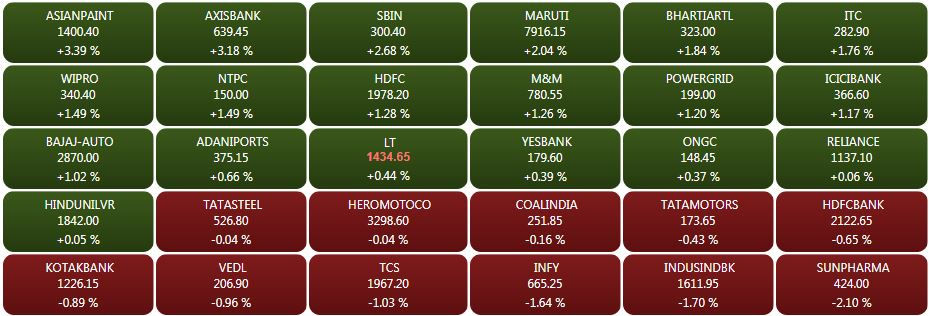 Closing Bell: Sensex near 36,500, Nifty ends above 10,950 led by HDFC, ITC, Axis Bank, ICICI Bank, SBI, Asian Paints, Infosys, HDFC Bank cap gains
