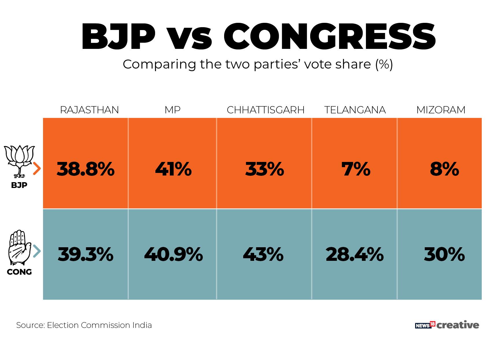 Madhya Pradesh Election Result 2018 Highlights: 'An era of change