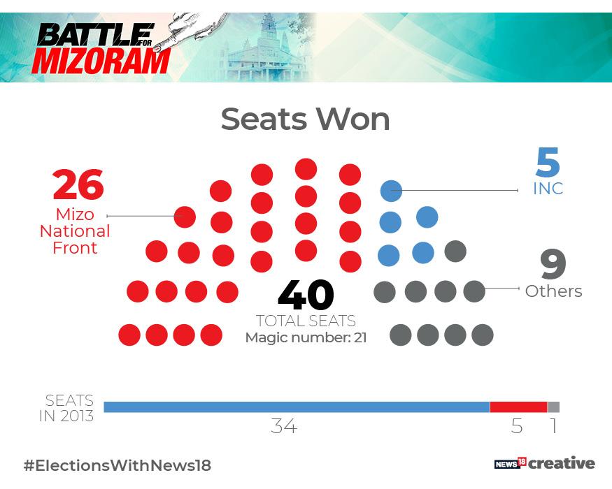 Mizoram Election Results 2018 Highlights: MNF's Zoramthanga stakes