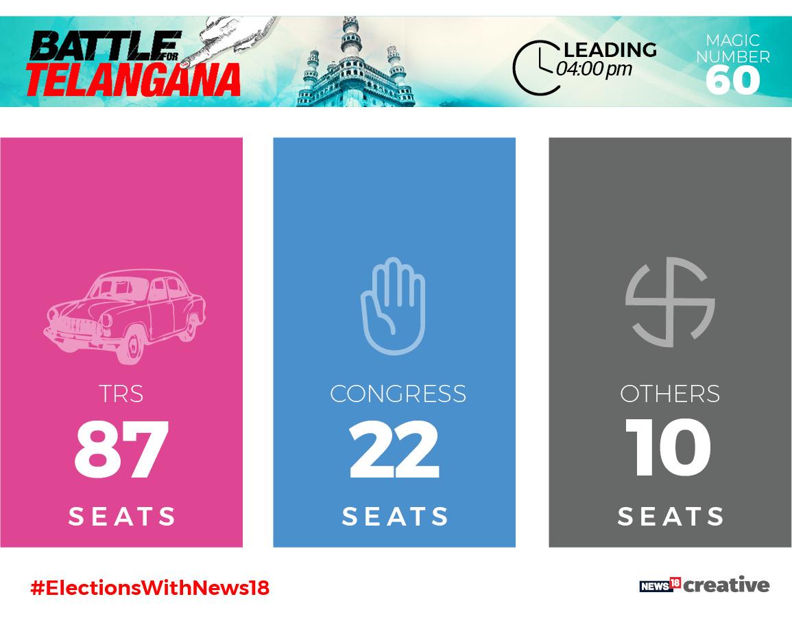Telangana Election Results updates: 'Nation deserves non-BJP