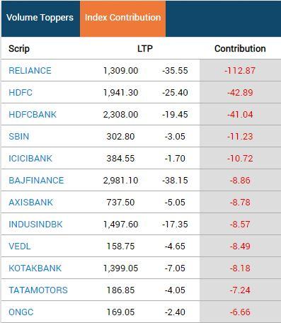 Closing Bell: Heavy selling drags Sensex 487 pts, Nifty ends around