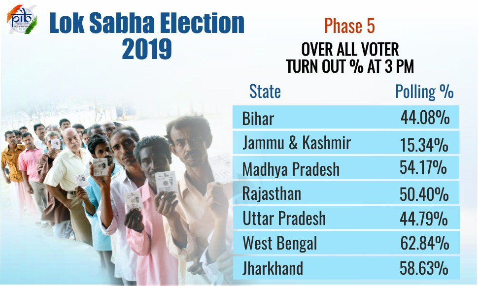 Lok Sabha Elections 2019: 62 56% voter turnout in Phase 5 of Lok