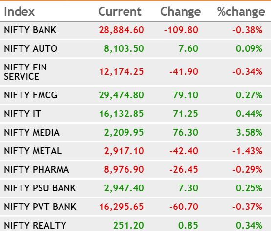 Closing Bell: Markets end lower for seventh session, Nifty at 11,302; Reliance Industries down 3.5%