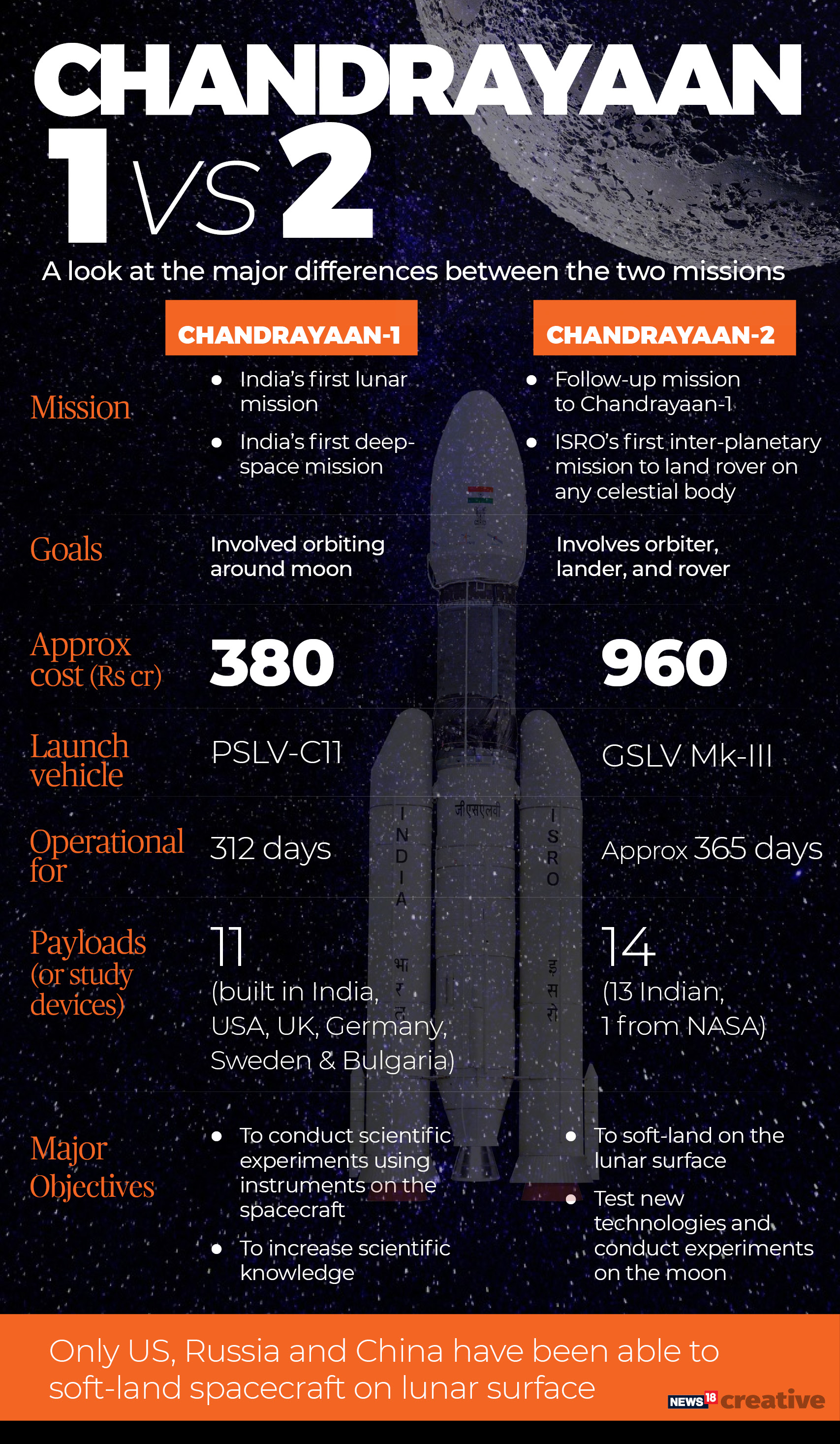 Chandrayaan 2 launch highlights: Successfully injected into