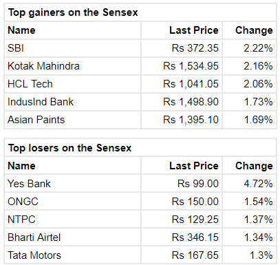 Closing Bell: Nifty gains for 3rd day but fails to hold 11,700