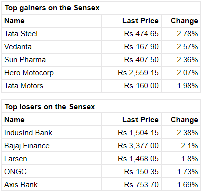 Closing Bell: Sensex ends lower, Nifty fails to hold 11,600