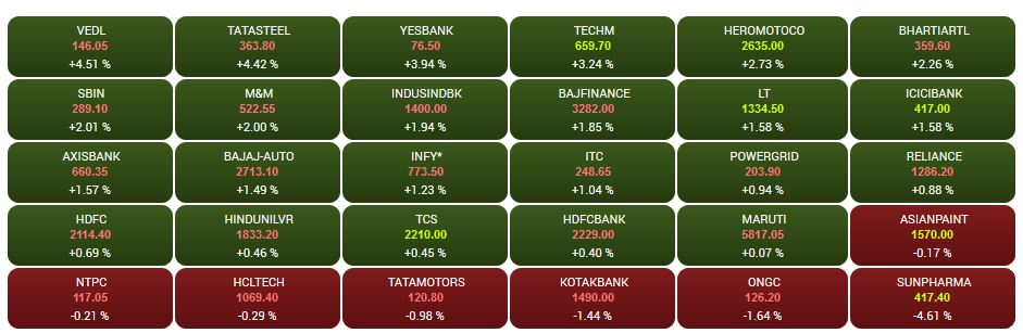 Closing Bell: Sensex ends 353 points up, Nifty above 11029, Bajaj Finserv, Tata Steel top gainers, Sun Pharma dips 5%