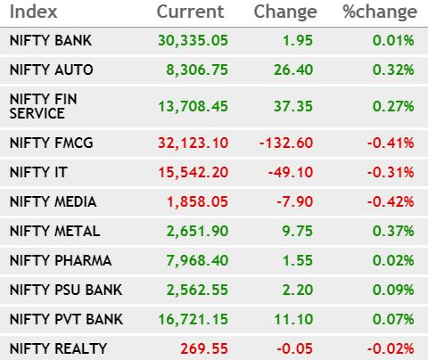 CNBC-TV18 Market Highlights: Sensex ends mildly lower, Nifty holds 11,900; Zee, IndusInd Bank top losers