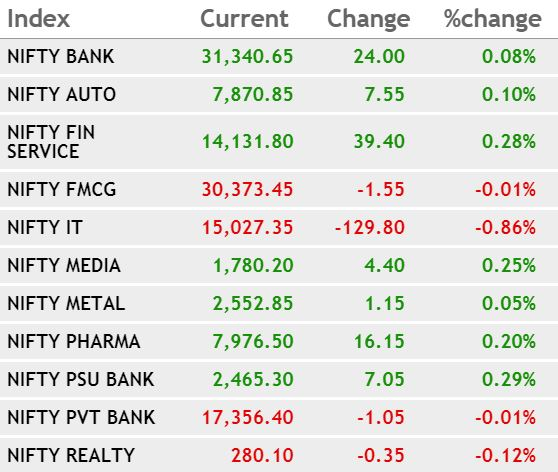 CNBC-TV18 Market Highlights: Sensex ends 247 points lower, Nifty holds 11,850 as IT, banks drag; Yes Bank tanks 10%