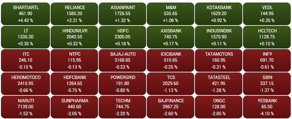 CNBC-TV18 Market Highlights: Sensex ends flat, Nifty around 12,050; Yes Bank, Eicher Motors top losers