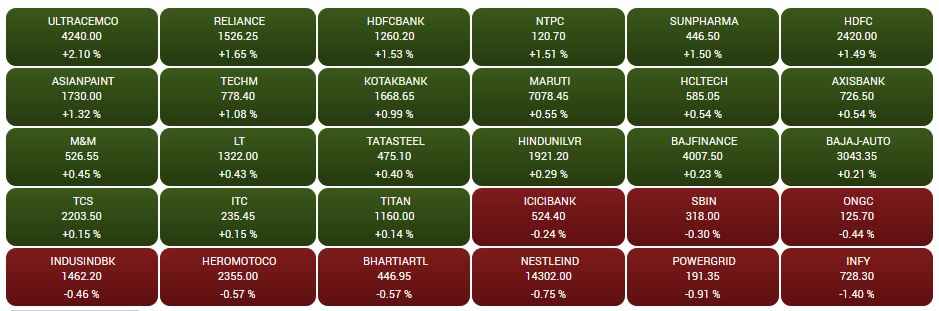 CNBC-TV18 Market HIGHLIGHTS: Sensex, Nifty settle with gains as HDFC twins, RIL lead the bulls