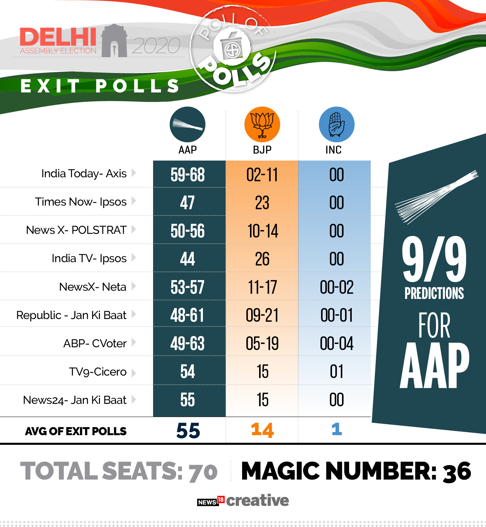 Delhi Election Exit Poll Results 2020 Highlights Surveys Predict