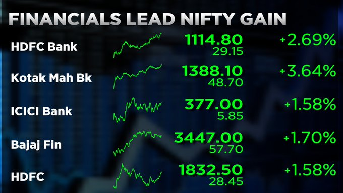 Stock Market Highlights: Sensex ends 364 points higher, Nifty above 11,450; banks lead