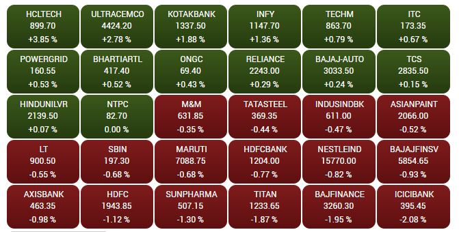 Stock Market Highlights Market Ends Flat It Index Caps Losses Hcl Tech Infosys Top Gainers Cnbctv18 Com