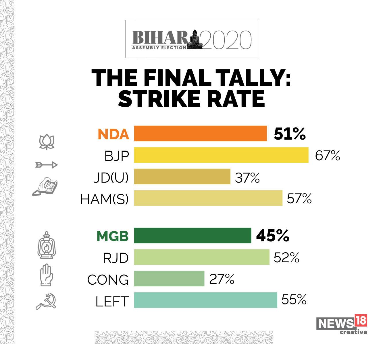 Bihar Election 2020 Results Highlights: PM Modi credits good governance behind BJP's Bihar success