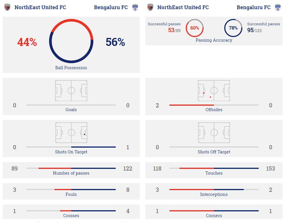 Bengaluru vs North East Utd Streaming gratuito online